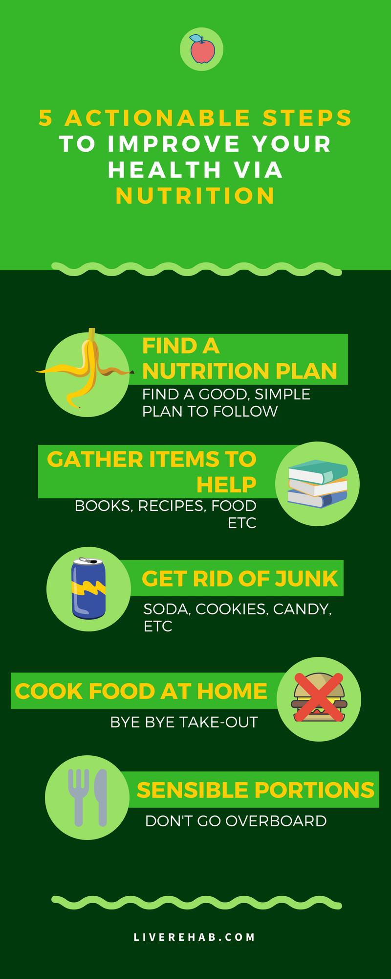 5 Steps to Improve Your Health via Nutrition